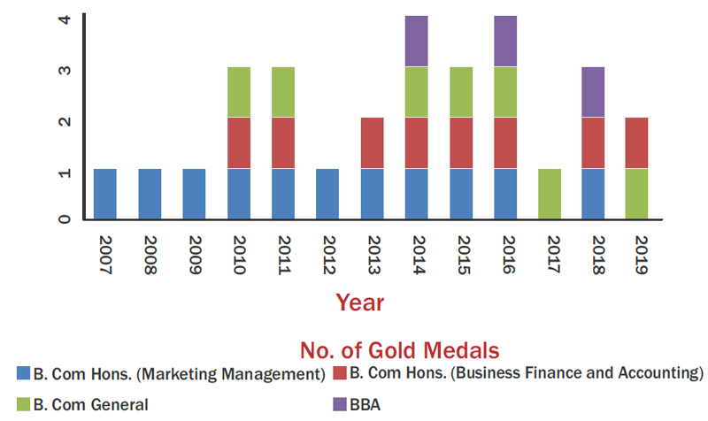 Gold Medal Graph